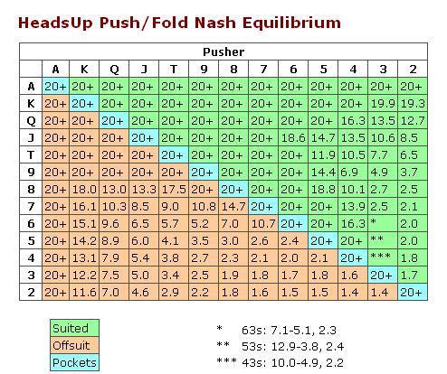 push fold equilibrium